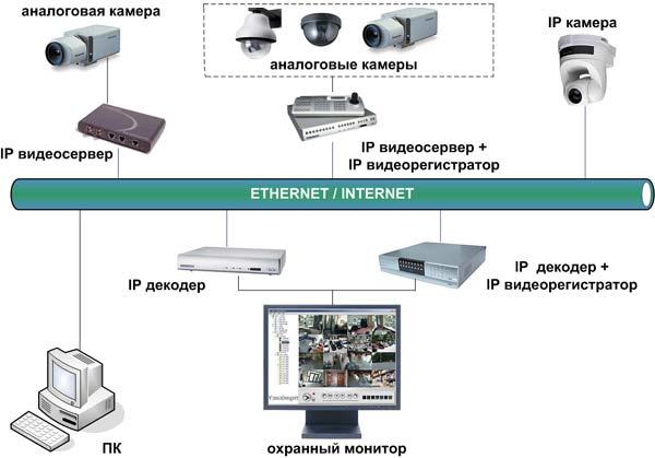 ip видеонаблюдение схема #1